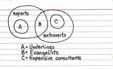 evangelist i diagramform
