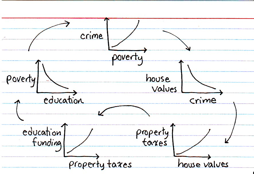 crime related to poverty
