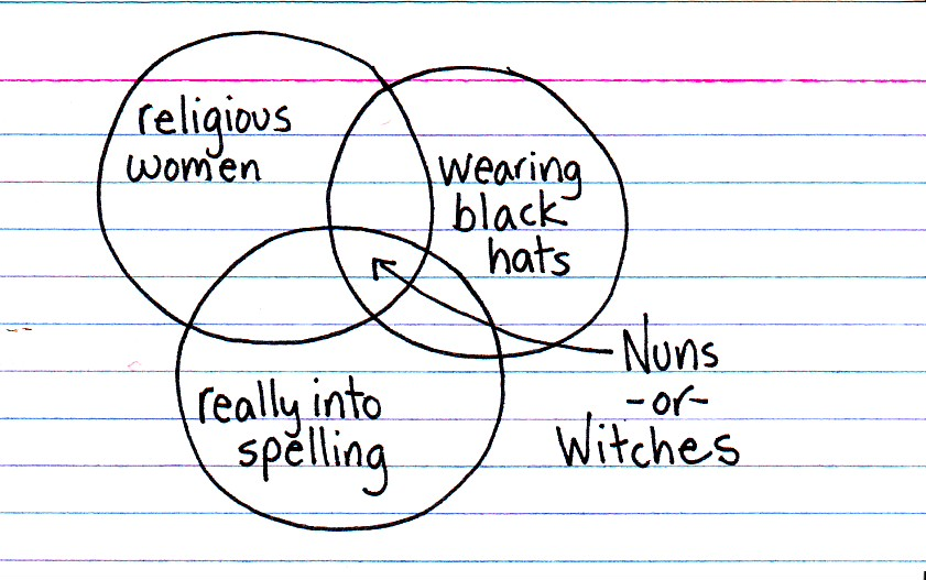 Covens & convents  - Indexed