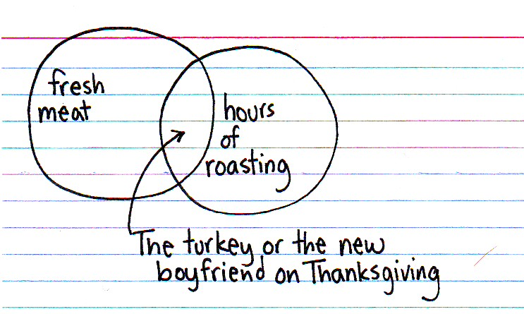 the Thanksgiving turkey, or ...