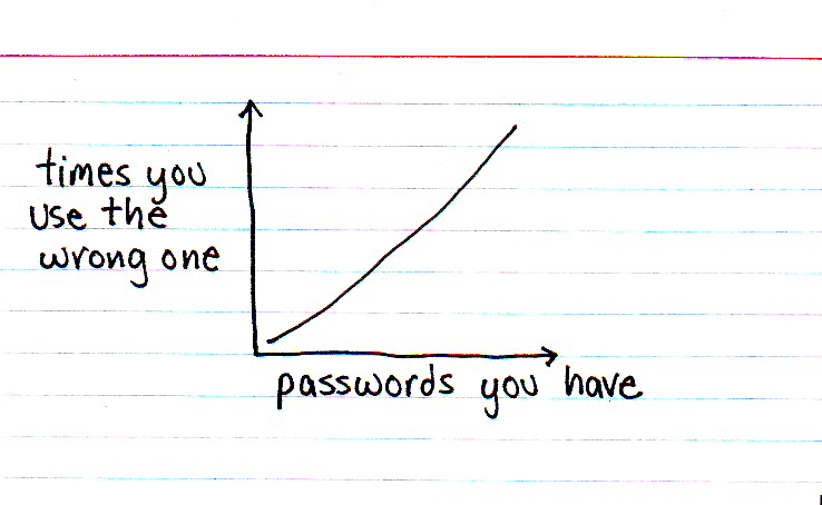 graph showing number of passwords you have against times you use the wrong one